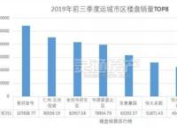 2019年前三季度lovebet app市区楼盘销量排行榜出炉,第一名销售面积超10万㎡!