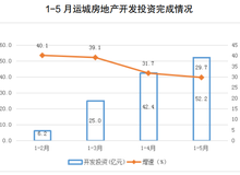 2021年(nian)1-5月運城房地產開發市場運行xing)榭黽jian)析